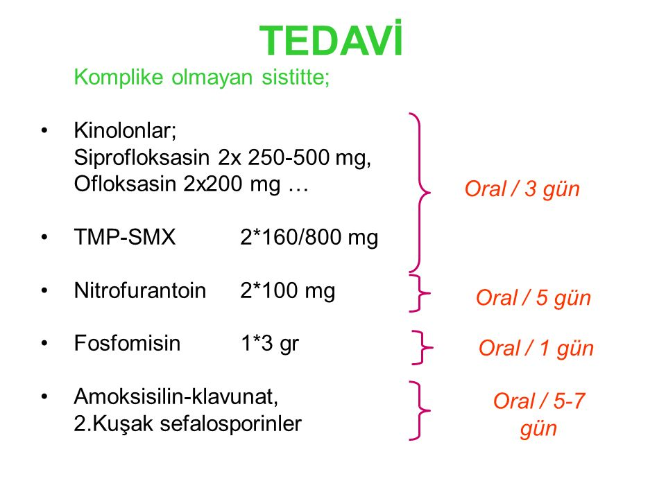 TEDAVİ Komplike olmayan sistitte; Kinolonlar; Siprofloksasin 2x 250-500 mg, Ofloksasin 2x200 mg … TMP-SMX 2*160/800 mg Nitrofurantoin2*100 mg Fosfomisin1*3 gr Amoksisilin-klavunat, 2.Kuşak sefalosporinler Oral / 3 gün Oral / 5 gün Oral / 1 gün Oral / 5-7 gün