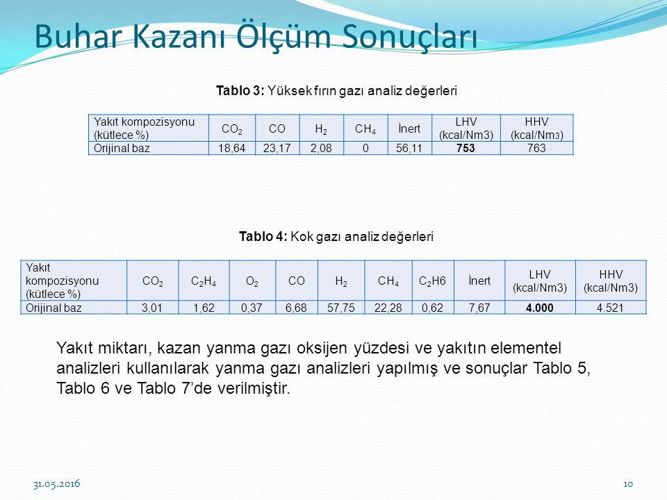 Buhar Kazanı Ölçüm Sonuçları 10 Tablo 3: Yüksek fırın gazı analiz değerleri Tablo 4: Kok gazı analiz değerleri Yakıt kompozisyonu (kütlece %) CO 2 COH
