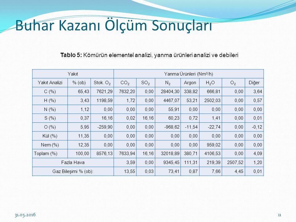 Buhar Kazanı Ölçüm Sonuçları 11 YakıtYanma Ürünleri (Nm 3 /h) Yakıt Analizi% (ob)Stok. O 2 CO 2 SO 2 N2N2 ArgonH2OH2OO2O2 Diğer C (%)65,437621,297632,