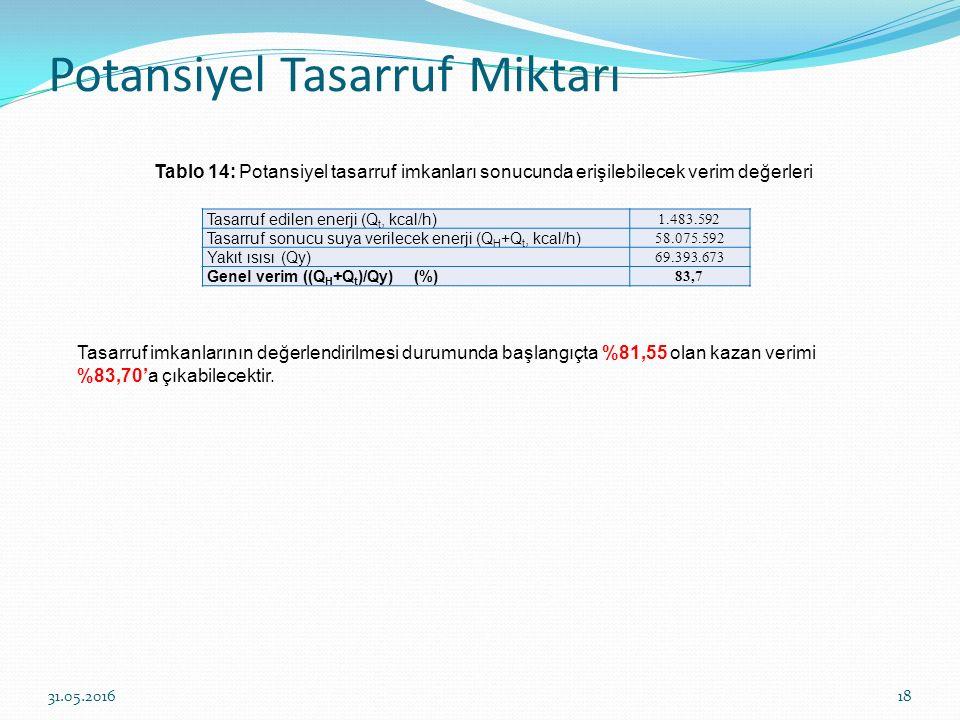 Potansiyel Tasarruf Miktarı 18 Tablo 14: Potansiyel tasarruf imkanları sonucunda erişilebilecek verim değerleri Tasarruf edilen enerji (Q t, kcal/h) 1