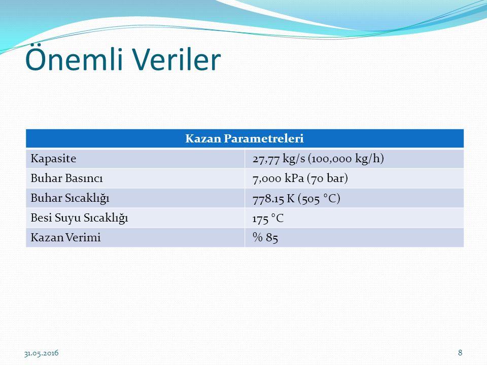 Önemli Veriler Kazan Parametreleri Kapasite 27,77 kg/s (100,000 kg/h) Buhar Basıncı 7,000 kPa (70 bar) Buhar Sıcaklığı 778.15 K (505 ° C) Besi Suyu Sı