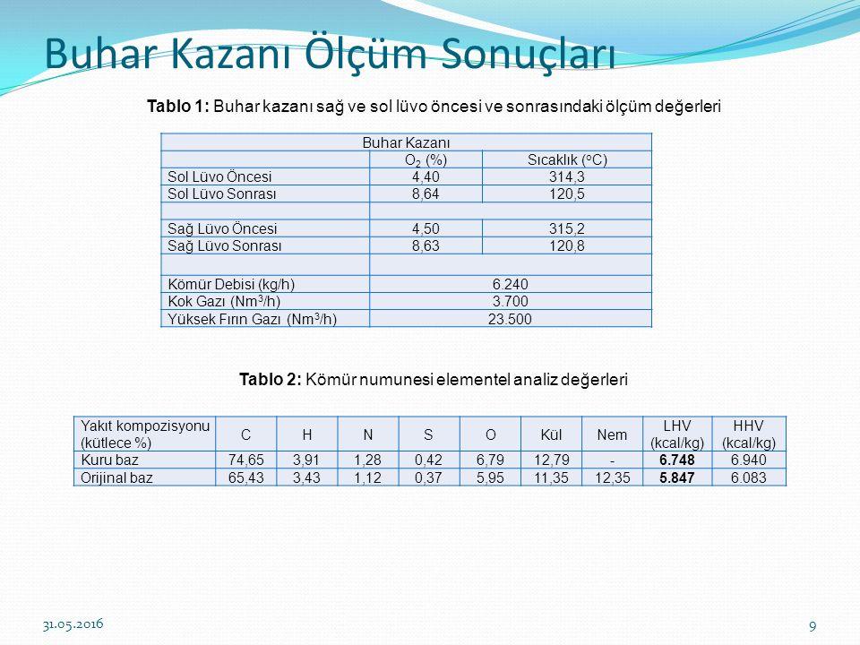 Buhar Kazanı Ölçüm Sonuçları 10 Tablo 3: Yüksek fırın gazı analiz değerleri Tablo 4: Kok gazı analiz değerleri Yakıt kompozisyonu (kütlece %) CO 2 COH2H2 CH 4 İnert LHV (kcal/Nm3) HHV (kcal/Nm 3 ) Orijinal baz18,6423,172,08056,11753763 Yakıt kompozisyonu (kütlece %) CO 2 C2H4C2H4 O2O2 COH2H2 CH 4 C 2 H6İnert LHV (kcal/Nm3) HHV (kcal/Nm3) Orijinal baz3,011,620,376,6857,7522,280,627,674.0004.521 31.05.2016 Yakıt miktarı, kazan yanma gazı oksijen yüzdesi ve yakıtın elementel analizleri kullanılarak yanma gazı analizleri yapılmış ve sonuçlar Tablo 5, Tablo 6 ve Tablo 7'de verilmiştir.