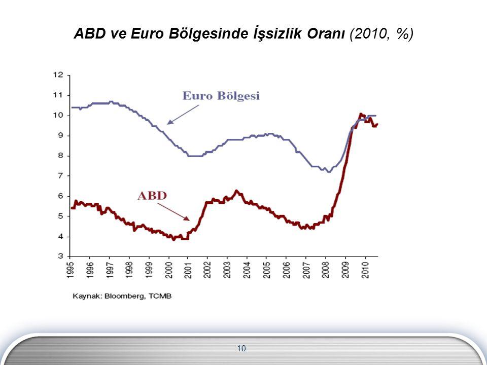 10 ABD ve Euro Bölgesinde İşsizlik Oranı (2010, %)