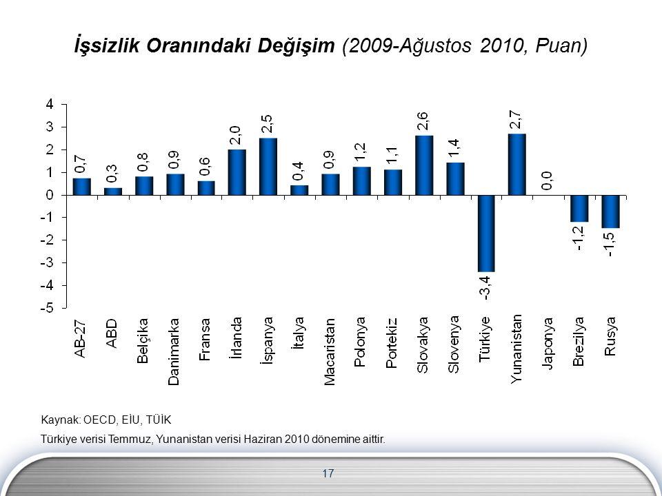 17 Kaynak: OECD, EİU, TÜİK Türkiye verisi Temmuz, Yunanistan verisi Haziran 2010 dönemine aittir. İşsizlik Oranındaki Değişim (2009-Ağustos 2010, Puan
