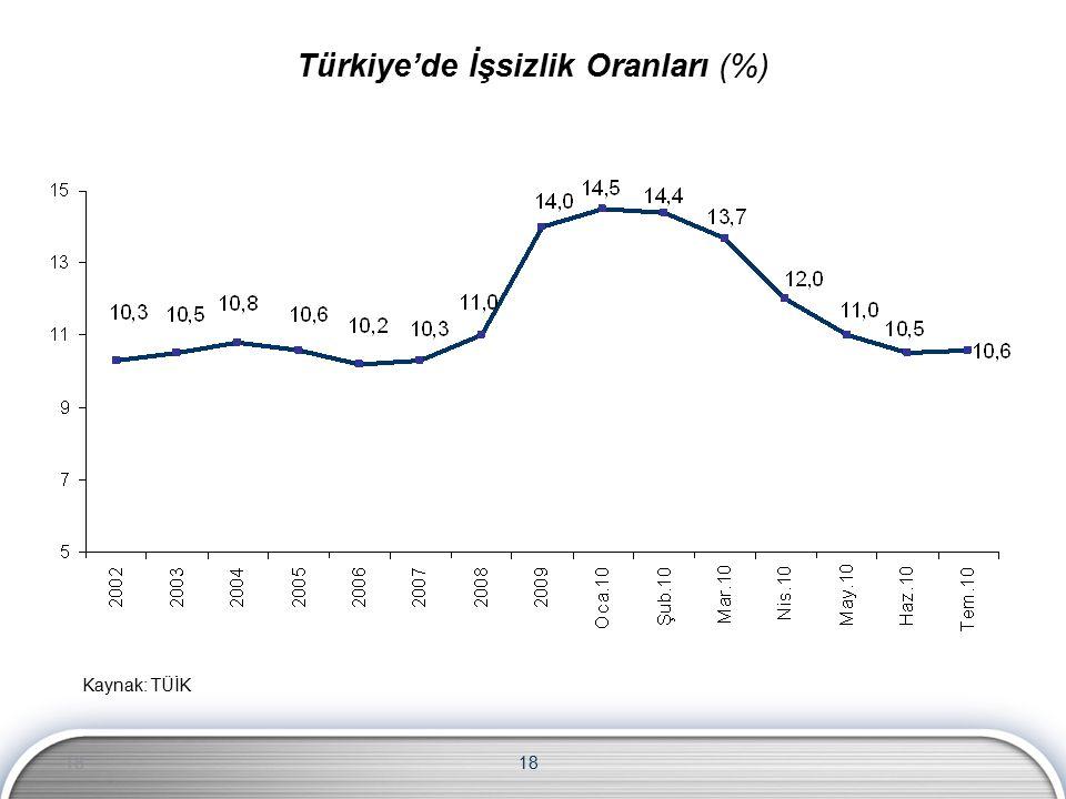 18 Kaynak: TÜİK 18 Türkiye'de İşsizlik Oranları (%)