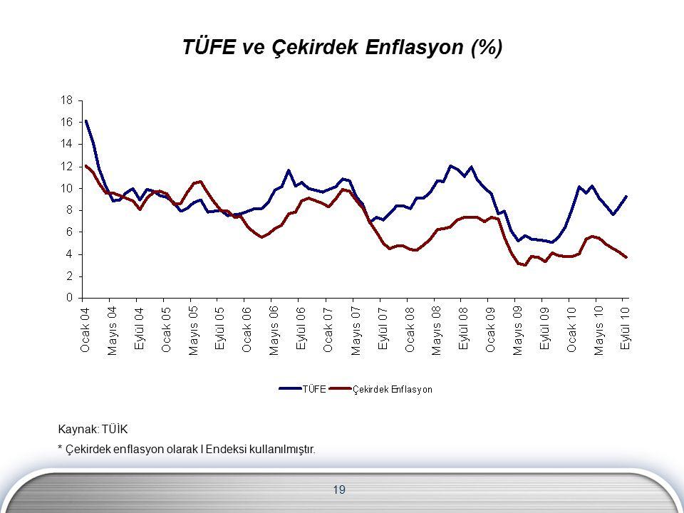 19 Kaynak: TÜİK * Çekirdek enflasyon olarak I Endeksi kullanılmıştır. TÜFE ve Çekirdek Enflasyon (%)
