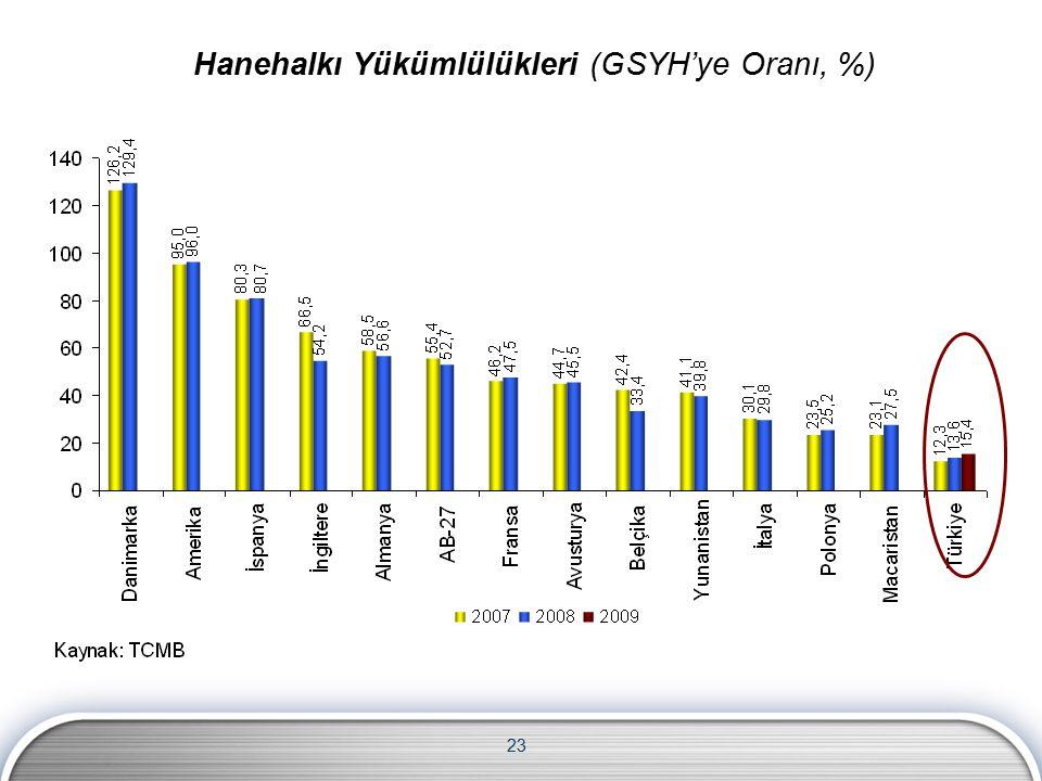 23 Hanehalkı Yükümlülükleri (GSYH'ye Oranı, %)