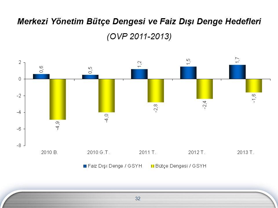 32 Merkezi Yönetim Bütçe Dengesi ve Faiz Dışı Denge Hedefleri (OVP 2011-2013)