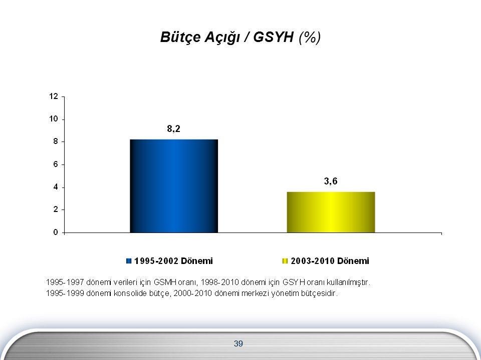 39 Bütçe Açığı / GSYH (%)