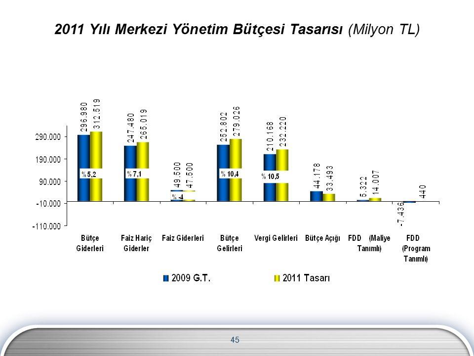 45 2011 Yılı Merkezi Yönetim Bütçesi Tasarısı (Milyon TL)