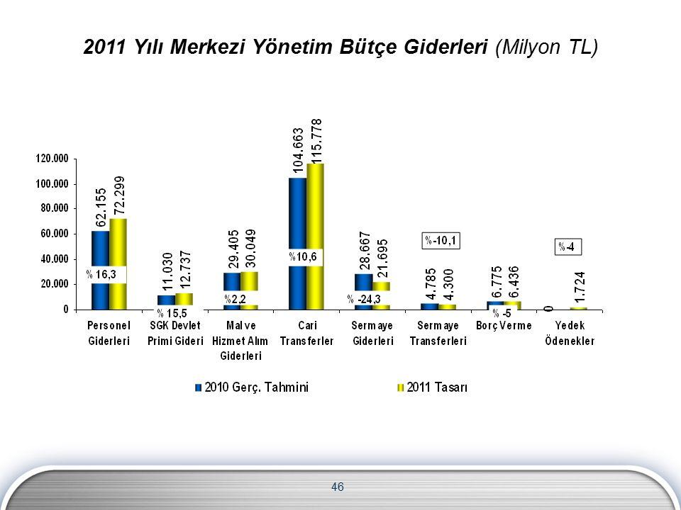 46 2011 Yılı Merkezi Yönetim Bütçe Giderleri (Milyon TL)