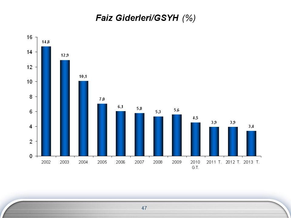 47 Faiz Giderleri/GSYH (%)