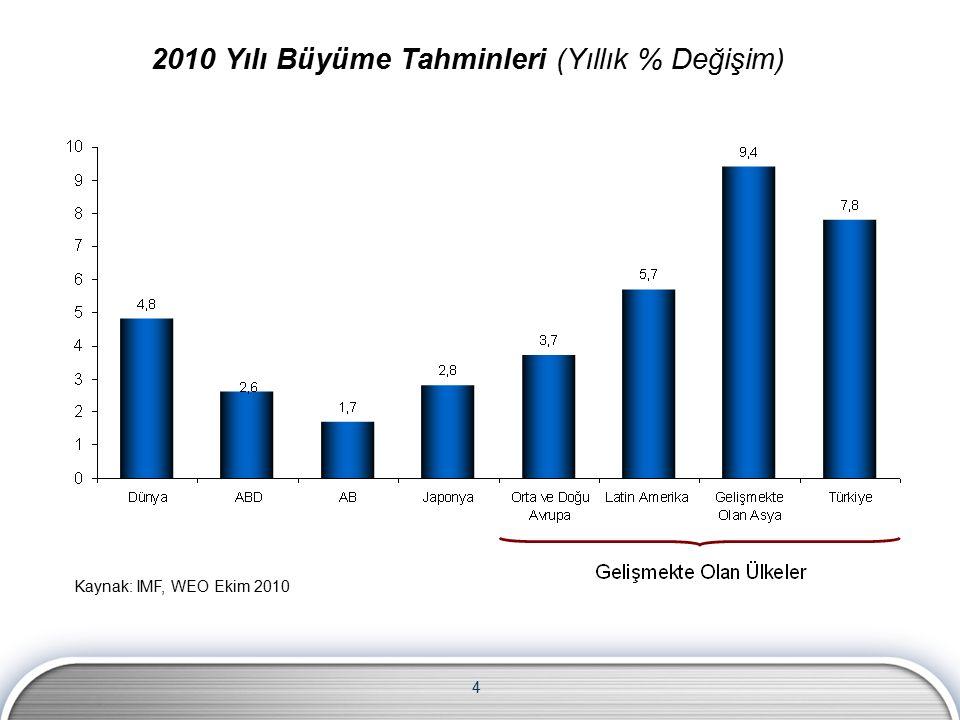 4 2010 Yılı Büyüme Tahminleri (Yıllık % Değişim) Kaynak: IMF, WEO Ekim 2010