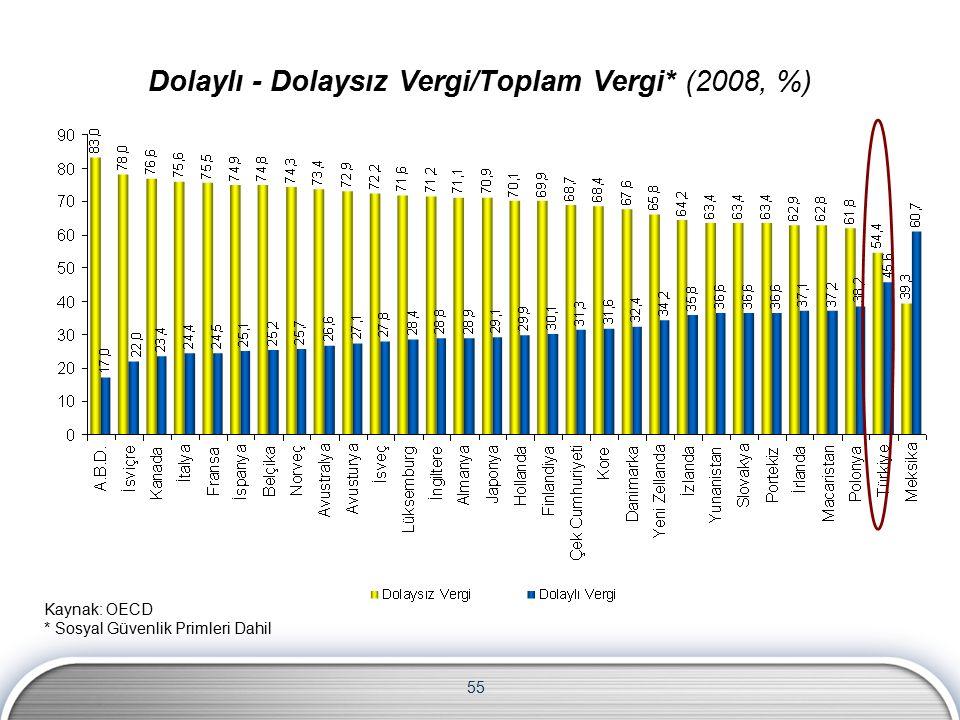 55 Dolaylı - Dolaysız Vergi/Toplam Vergi* (2008, %) Kaynak: OECD * Sosyal Güvenlik Primleri Dahil