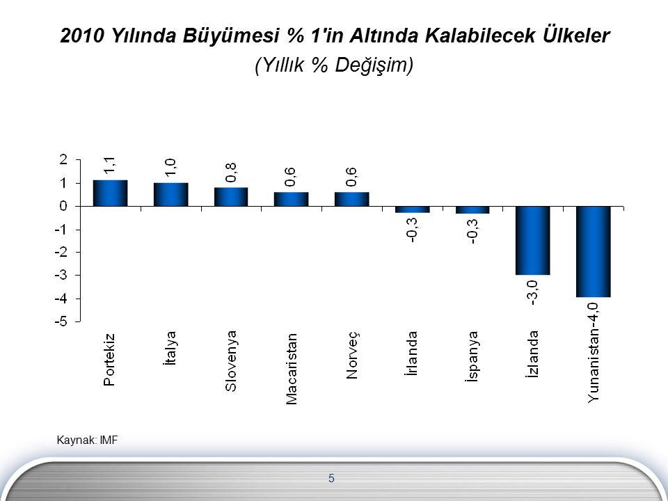 5 Kaynak: IMF 2010 Yılında Büyümesi % 1'in Altında Kalabilecek Ülkeler (Yıllık % Değişim)