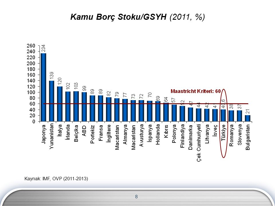 8 Kaynak: IMF, OVP (2011-2013) Kamu Borç Stoku/GSYH (2011, %)