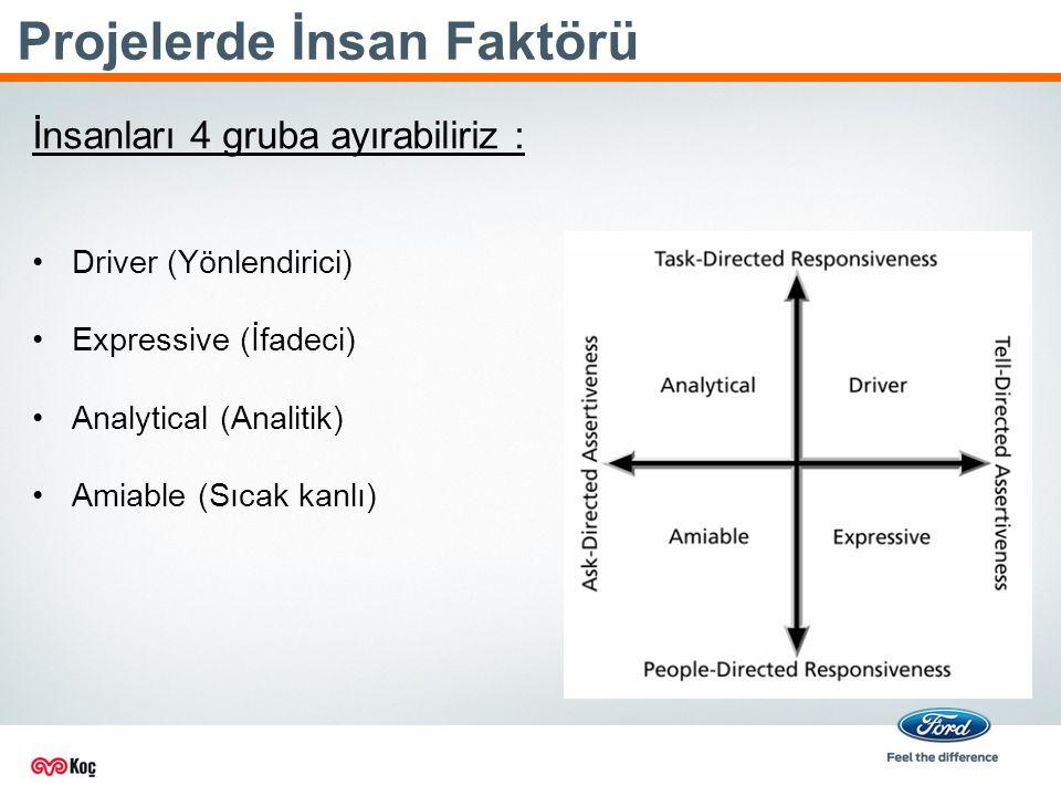 Projelerde İnsan Faktörü İnsanları 4 gruba ayırabiliriz : Driver (Yönlendirici) Expressive (İfadeci) Analytical (Analitik) Amiable (Sıcak kanlı)