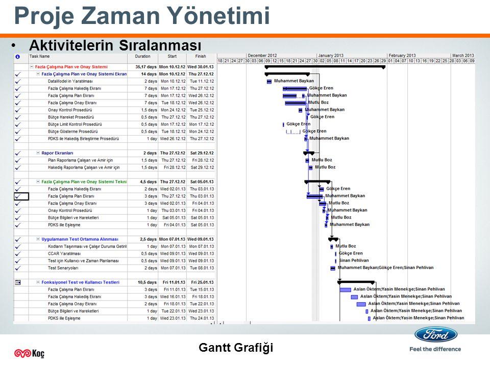 Proje Zaman Yönetimi Aktivitelerin Sıralanması Gantt Grafiği