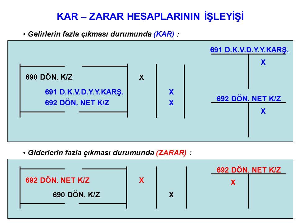 KAR – ZARAR HESAPLARININ İŞLEYİŞİ Gelirlerin fazla çıkması durumunda (KAR) : 691 D.K.V.D.Y.Y.KARŞ.X X 692 DÖN.
