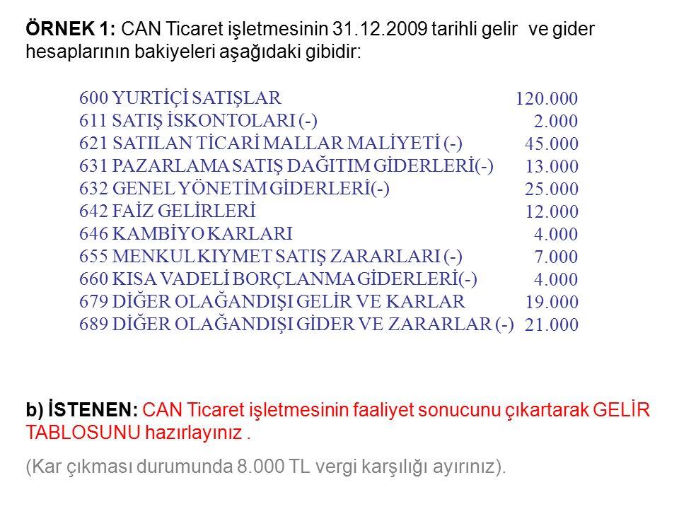 ÖRNEK 1: CAN Ticaret işletmesinin 31.12.2009 tarihli gelir ve gider hesaplarının bakiyeleri aşağıdaki gibidir: b) İSTENEN: CAN Ticaret işletmesinin faaliyet sonucunu çıkartarak GELİR TABLOSUNU hazırlayınız.