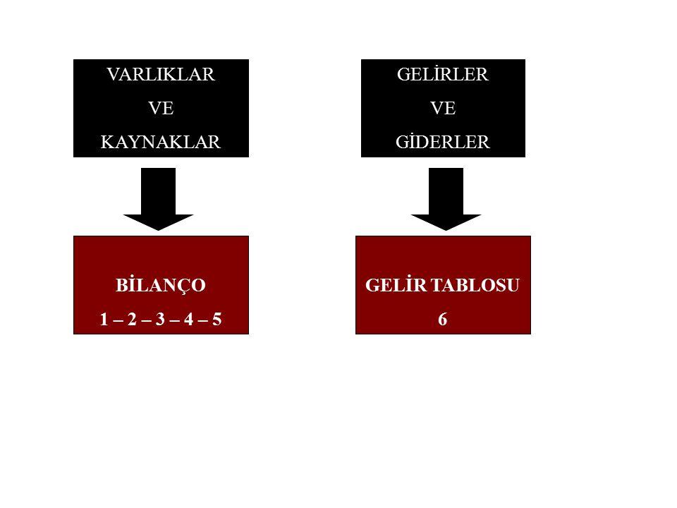 BİLANÇO 1 – 2 – 3 – 4 – 5 VARLIKLAR VE KAYNAKLAR GELİR TABLOSU 6 GELİRLER VE GİDERLER