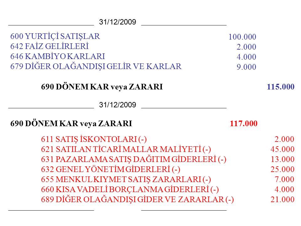 600 YURTİÇİ SATIŞLAR 642 FAİZ GELİRLERİ 646 KAMBİYO KARLARI 679 DİĞER OLAĞANDIŞI GELİR VE KARLAR 100.000 2.000 4.000 9.000 31/12/2009 611 SATIŞ İSKONTOLARI (-) 621 SATILAN TİCARİ MALLAR MALİYETİ (-) 631 PAZARLAMA SATIŞ DAĞITIM GİDERLERİ (-) 632 GENEL YÖNETİM GİDERLERİ (-) 655 MENKUL KIYMET SATIŞ ZARARLARI (-) 660 KISA VADELİ BORÇLANMA GİDERLERİ (-) 689 DİĞER OLAĞANDIŞI GİDER VE ZARARLAR (-) 31/12/2009 2.000 45.000 13.000 25.000 7.000 4.000 21.000 690 DÖNEM KAR veya ZARARI115.000 690 DÖNEM KAR veya ZARARI117.000