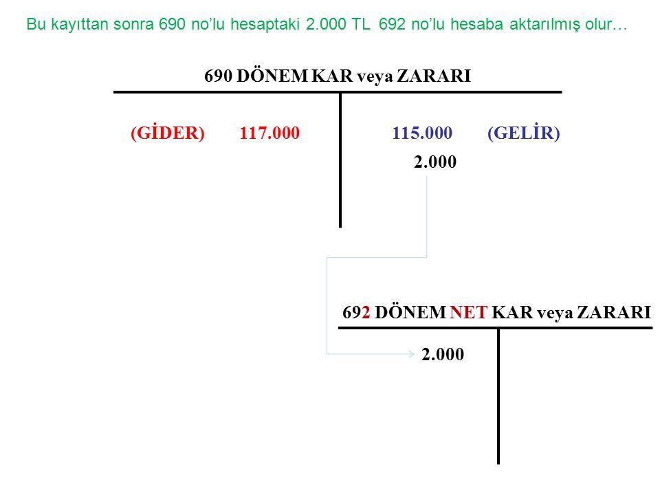 690 DÖNEM KAR veya ZARARI 115.000 (GELİR)(GİDER) 117.000 Bu kayıttan sonra 690 no'lu hesaptaki 2.000 TL 692 no'lu hesaba aktarılmış olur… 2.000 692 DÖNEM NET KAR veya ZARARI 2.000