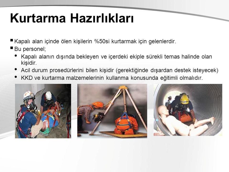 Kurtarma Hazırlıkları  Kapalı alan içinde ölen kişilerin %50si kurtarmak için gelenlerdir.  Bu personel; Kapalı alanın dışında bekleyen ve içerdeki