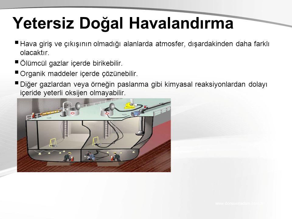 www.donusenadam.com.tr Yetersiz Doğal Havalandırma  Hava giriş ve çıkışının olmadığı alanlarda atmosfer, dışardakinden daha farklı olacaktır.  Ölümc