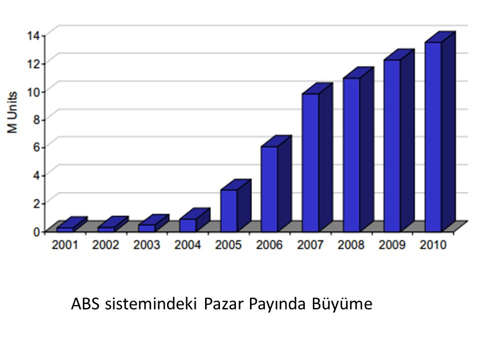 ABS sistemindeki Pazar Payında Büyüme