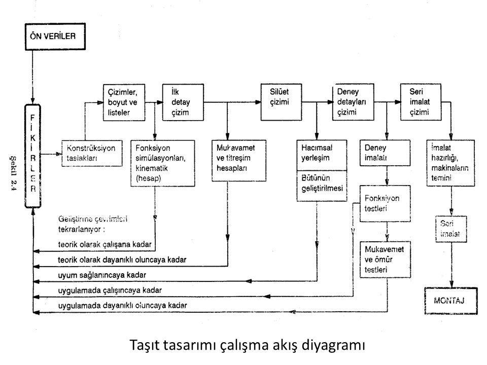 Taşıt tasarımı çalışma akış diyagramı