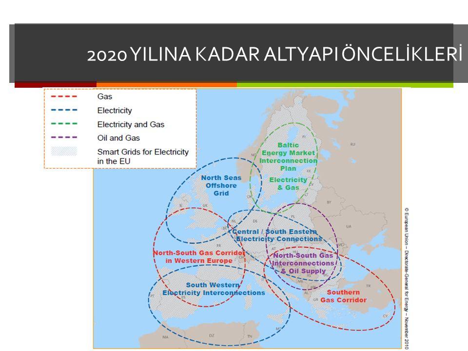 2020 YILINA KADAR ALTYAPI ÖNCELİKLERİ