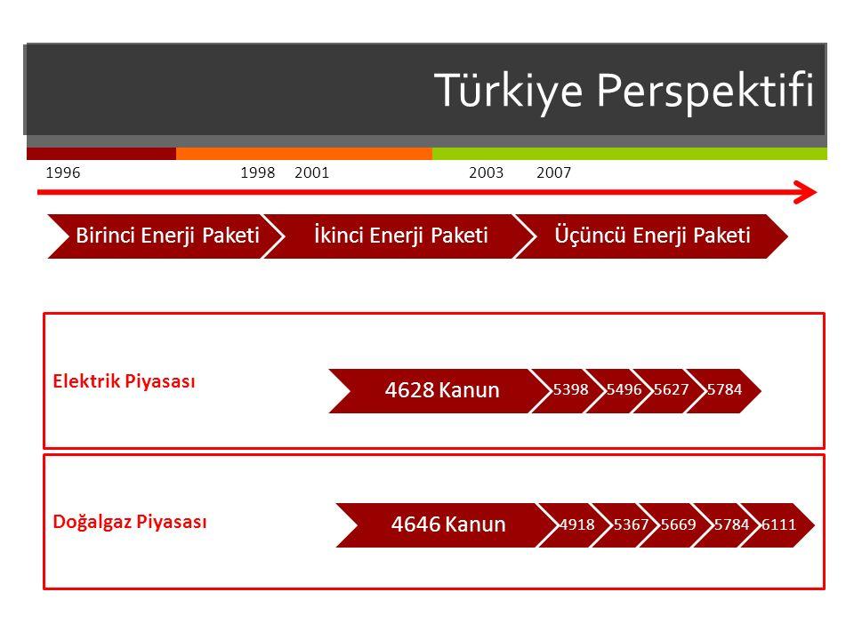 Türkiye Perspektifi Birinci Enerji Paketiİkinci Enerji PaketiÜçüncü Enerji Paketi 19962001199820032007 4628 Kanun 5398549656275784 4646 Kanun 49185367566957846111 Elektrik Piyasası Doğalgaz Piyasası