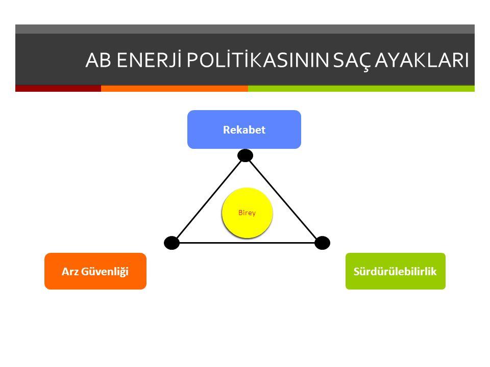 AB ENERJİ POLİTİKASININ SAÇ AYAKLARI Arz Güvenliği Rekabet Sürdürülebilirlik Birey