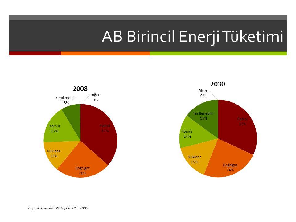 AB Birincil Enerji Tüketimi Kaynak:Eurostat 2010, PRIMES 2009