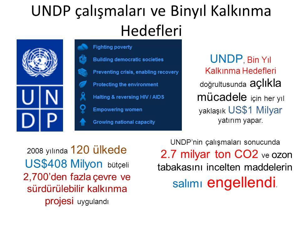 UNDP çalışmaları ve Binyıl Kalkınma Hedefleri UNDP, Bin Yıl Kalkınma Hedefleri doğrultusunda açlıkla mücadele için her yıl yaklaşık US$1 Milyar yatırım yapar.