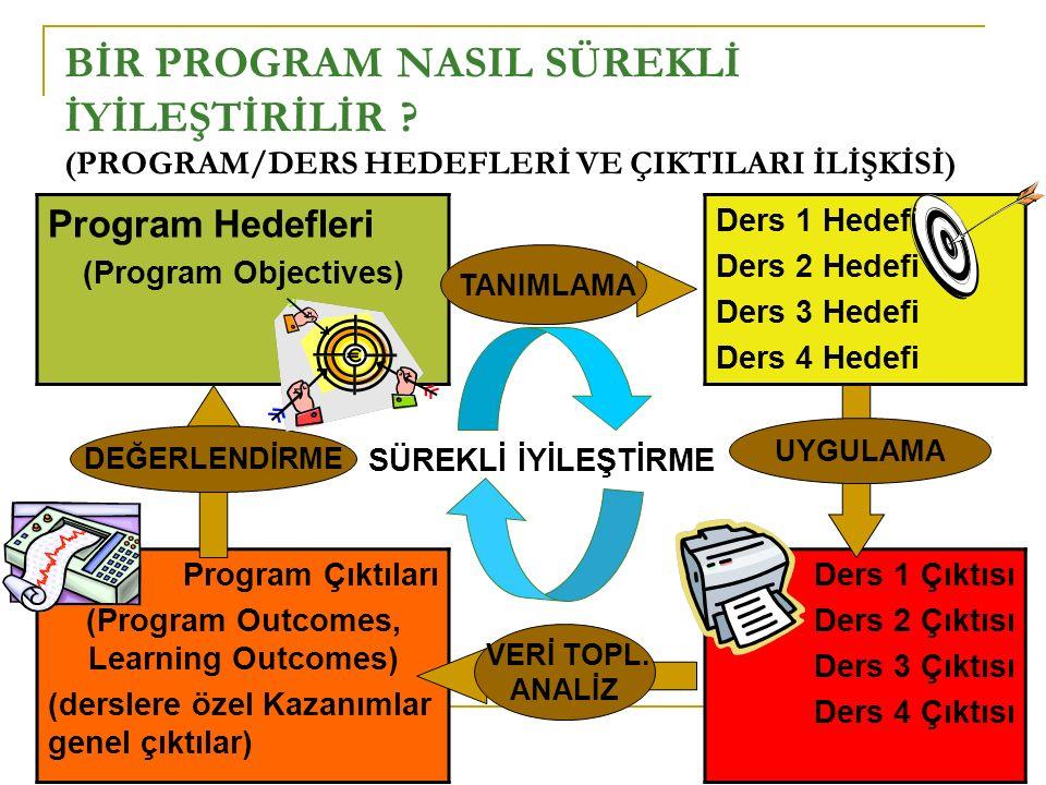 BİR PROGRAM NASIL SÜREKLİ İYİLEŞTİRİLİR ? (PROGRAM/DERS HEDEFLERİ VE ÇIKTILARI İLİŞKİSİ) Program Hedefleri (Program Objectives) Ders 1 Hedefi Ders 2 H