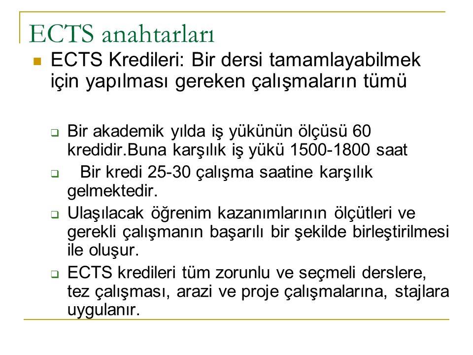 ECTS anahtarları ECTS Kredileri: Bir dersi tamamlayabilmek için yapılması gereken çalışmaların tümü  Bir akademik yılda iş yükünün ölçüsü 60 kredidir