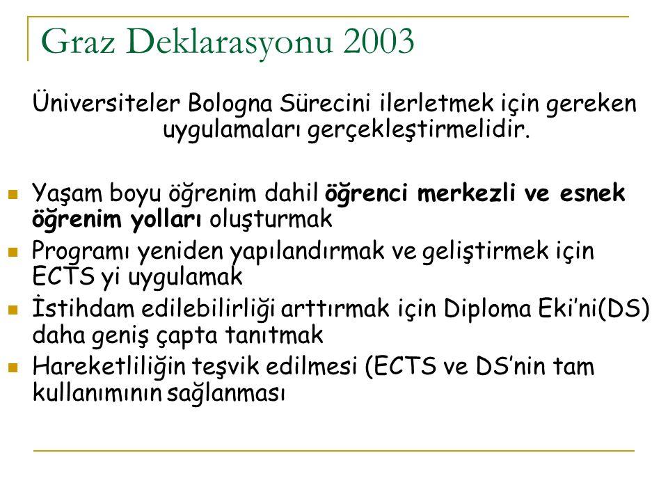 Graz Deklarasyonu 2003 Üniversiteler Bologna Sürecini ilerletmek için gereken uygulamaları gerçekleştirmelidir.