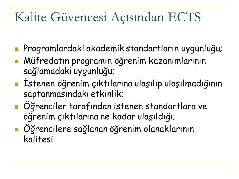Kalite Güvencesi Açısından ECTS Programlardaki akademik standartların uygunluğu; Müfredatın programın öğrenim kazanımlarının sağlamadaki uygunluğu; İstenen öğrenim çıktılarına ulaşılıp ulaşılmadığının saptanmasındaki etkinlik; Öğrenciler tarafından istenen standartlara ve öğrenim çıktılarına ne kadar ulaşıldığı; Öğrencilere sağlanan öğrenim olanaklarının kalitesi