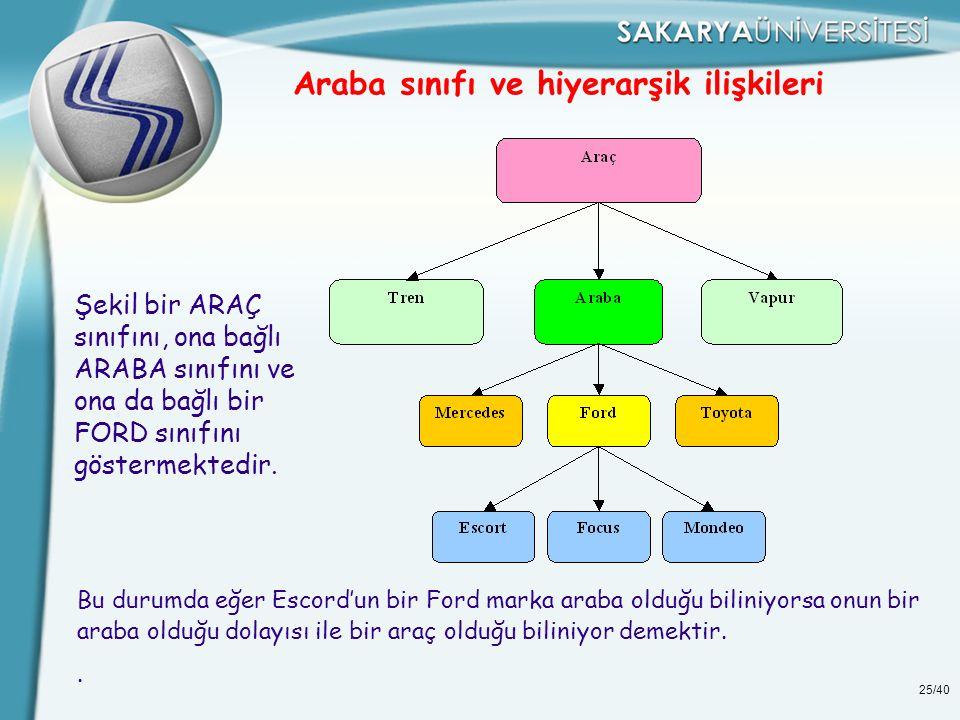 25/40 Araba sınıfı ve hiyerarşik ilişkileri Şekil bir ARAÇ sınıfını, ona bağlı ARABA sınıfını ve ona da bağlı bir FORD sınıfını göstermektedir. Bu dur
