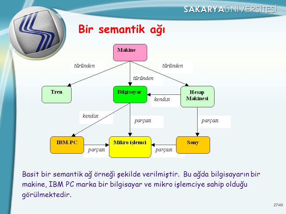 27/40 Bir semantik ağı Basit bir semantik ağ örneği şekilde verilmiştir. Bu ağda bilgisayarın bir makine, IBM PC marka bir bilgisayar ve mikro işlemci