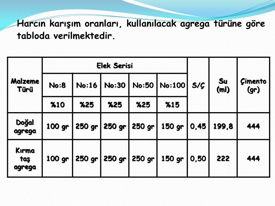 Harcın karışım oranları, kullanılacak agrega türüne göre tabloda verilmektedir. Malzeme Türü Elek Serisi S/ÇSu(ml)Çimento(gr) No:8No:16No:30No:50No:10