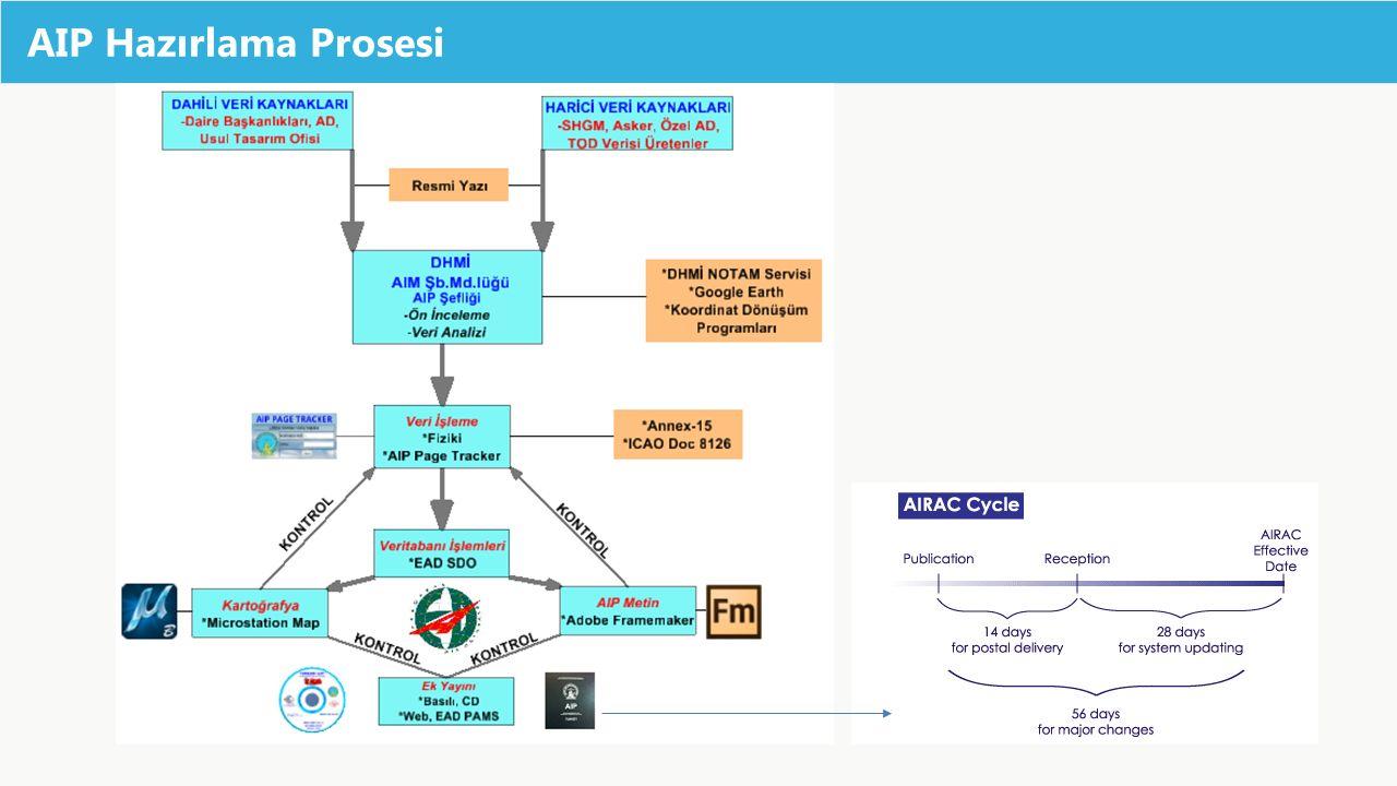 AIP Hazırlama Prosesi