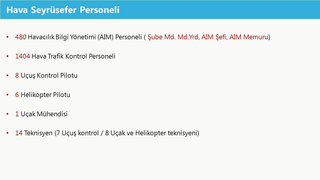 Hava Seyrüsefer Personeli 480 Havacılık Bilgi Yönetimi (AIM) Personeli ( Şube Md. Md.Yrd, AIM Şefi, AIM Memuru) 1404 Hava Trafik Kontrol Personeli 8 U