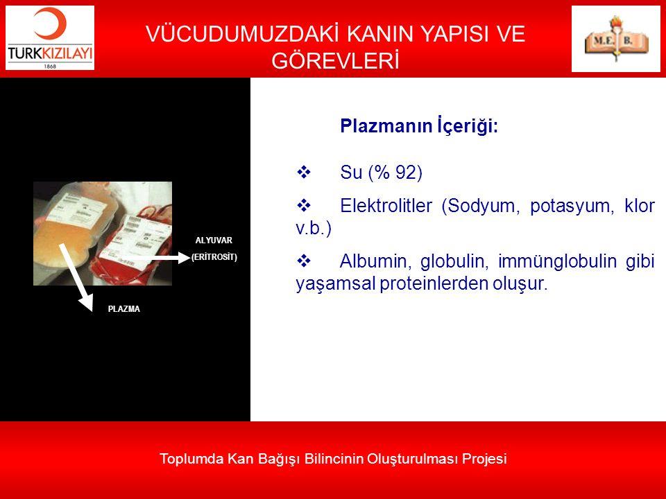 Toplumda Kan Bağışı Bilincinin Oluşturulması Projesi VÜCUDUMUZDAKİ KANIN YAPISI VE GÖREVLERİ Plazmanın İçeriği:  Su (% 92)  Elektrolitler (Sodyum, p