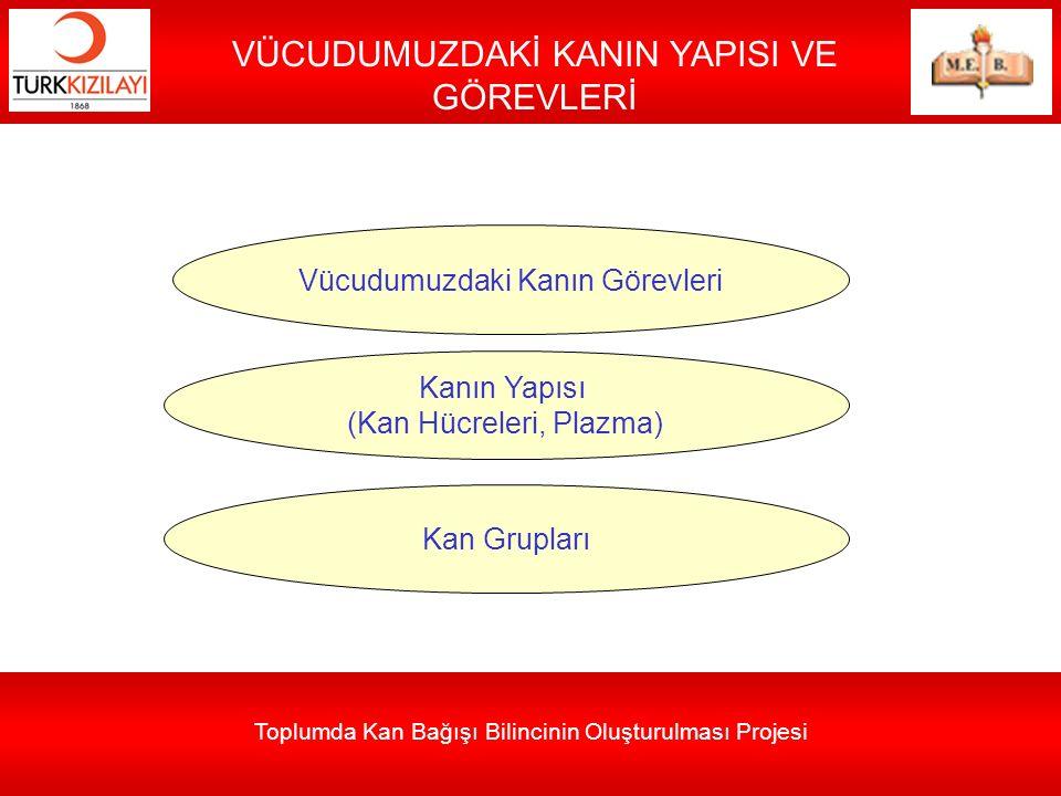 Toplumda Kan Bağışı Bilincinin Oluşturulması Projesi VÜCUDUMUZDAKİ KANIN YAPISI VE GÖREVLERİ Vücudumuzdaki Kanın Görevleri Kanın Yapısı (Kan Hücreleri