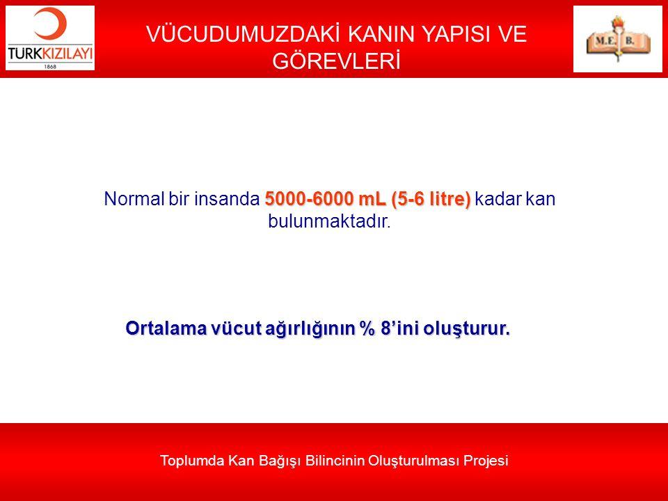 Toplumda Kan Bağışı Bilincinin Oluşturulması Projesi VÜCUDUMUZDAKİ KANIN YAPISI VE GÖREVLERİ 5000-6000 mL (5-6 litre) Normal bir insanda 5000-6000 mL