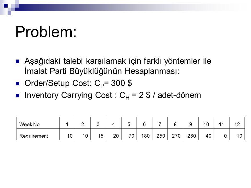 Problem: Aşağıdaki talebi karşılamak için farklı yöntemler ile İmalat Parti Büyüklüğünün Hesaplanması: Order/Setup Cost: C P = 300 $ Inventory Carryin