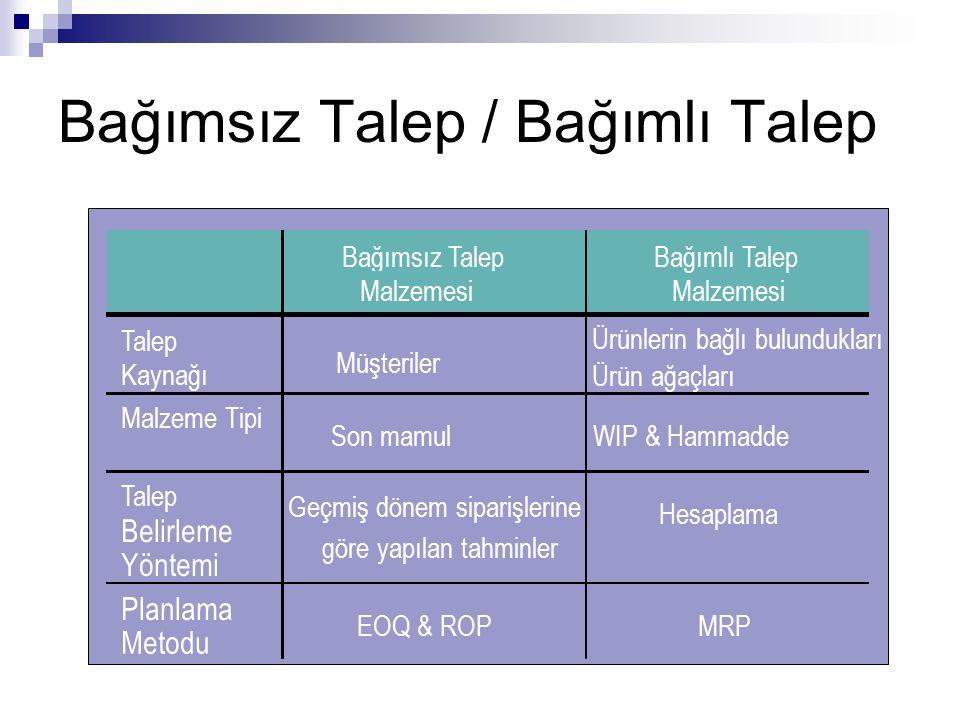 Bağımsız Talep / Bağımlı Talep Bağımsız Talep Malzemesi Talep Kaynağı Müşteriler Ürünlerin bağlı bulundukları Malzeme Tipi Son mamulWIP & Hammadde Tal